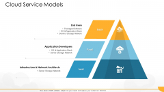 Technology Guide For Serverless Computing Cloud Service Models Rules PDF