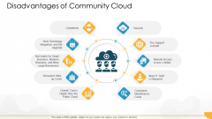 Technology Guide For Serverless Computing Disadvantages Of Community Cloud Introduction PDF