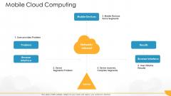 Technology Guide For Serverless Computing Mobile Cloud Computing Mockup PDF