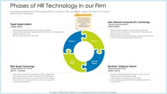 Technology Innovation Human Resource System Phases Of HR Technology In Our Firm Ppt Model Good PDF