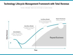 Technology Lifecycle Management Framework With Total Revenue Ppt PowerPoint Presentation Icon Layouts PDF