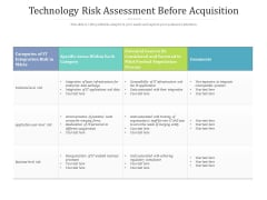 Technology Risk Assessment Before Acquisition Ppt PowerPoint Presentation Gallery Topics PDF
