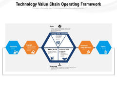 Technology Value Chain Operating Framework Ppt PowerPoint Presentation Pictures File Formats PDF