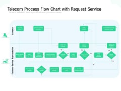 Telecom Process Flow Chart With Request Service Ppt PowerPoint Presentation Gallery Introduction PDF