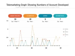 Telemarketing Graph Showing Numbers Of Account Developed Ppt PowerPoint Presentation File Background PDF