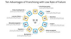 Ten Advantages Of Franchising With Low Rate Of Failure Ppt PowerPoint Presentation File Master Slide PDF