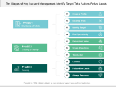 Ten Stages Of Key Account Management Identify Target Take Actions Follow Leads Ppt PowerPoint Presentation Inspiration Aids Cpb