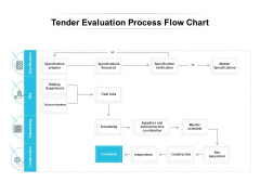 Tender Evaluation Process Flow Chart Ppt PowerPoint Presentation Ideas Example Topics