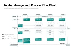 Tender Management Process Flow Chart Ppt PowerPoint Presentation Visual Aids Ideas
