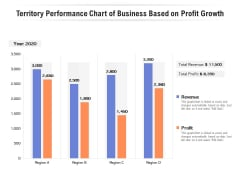 Territory Performance Chart Of Business Based On Profit Growth Ppt PowerPoint Presentation Show Aids PDF