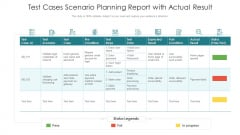 Test Cases Scenario Planning Report With Actual Result Ppt PowerPoint Presentation Pictures Guidelines PDF