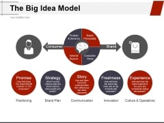 The Big Idea Model Ppt PowerPoint Presentation Inspiration Design Ideas