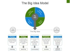 The Big Idea Model Ppt PowerPoint Presentation Model Graphic Tips