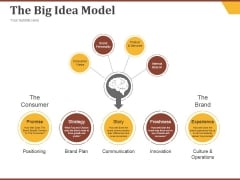 The Big Idea Model Ppt PowerPoint Presentation Visuals