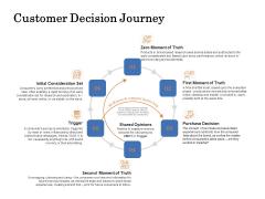 The Building Blocks Of Digital Transformation Customer Decision Journey Ppt PowerPoint Presentation Slides Icon PDF