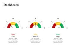 The Building Blocks Of Digital Transformation Dashboard Ppt PowerPoint Presentation Model Shapes PDF