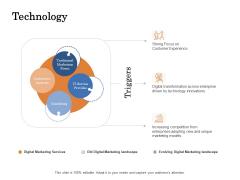 The Building Blocks Of Digital Transformation Technology Ppt PowerPoint Presentation Summary Icon PDF