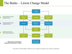 The Burke Litwin Change Model Ppt PowerPoint Presentation Outline Graphics