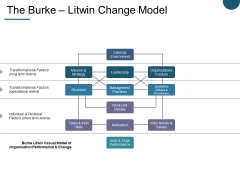 The Burke Litwin Change Model Ppt PowerPoint Presentation Summary Diagrams