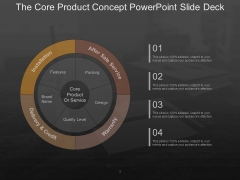 The Core Product Concept Powerpoint Slide Deck
