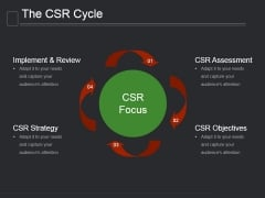 The Csr Cycle Ppt PowerPoint Presentation Model