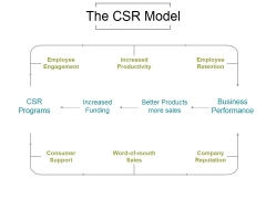 The Csr Model Ppt PowerPoint Presentation Diagrams