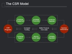 The Csr Model Ppt PowerPoint Presentation Layout