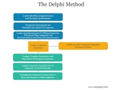 The Delphi Method Ppt PowerPoint Presentation Pictures