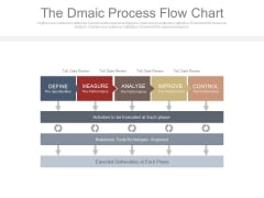 The Dmaic Process Flow Chart Ppt Slides