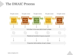 The Dmaic Process Ppt PowerPoint Presentation Background Images