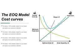 The Eoq Model Cost Curves Ppt PowerPoint Presentation Layouts Portfolio