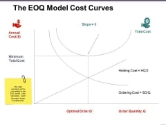 The Eoq Model Cost Curves Ppt PowerPoint Presentation Styles Images