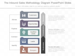 The Inbound Sales Methodology Diagram Powerpoint Slides