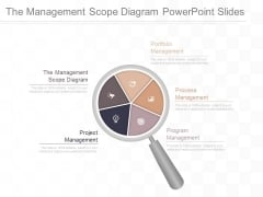 The Management Scope Diagram Powerpoint Slides