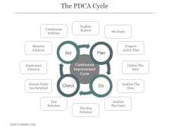 The Pdca Cycle Ppt PowerPoint Presentation Slide