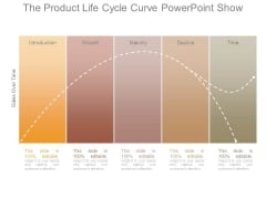 The Product Life Cycle Curve Powerpoint Show