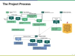 The Project Process Ppt PowerPoint Presentation Inspiration Format Ideas