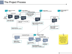 The Project Process Ppt PowerPoint Presentation Model Slides