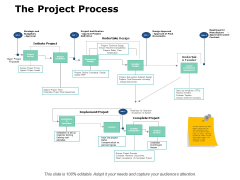 The Project Process Ppt PowerPoint Presentation Outline Format