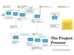 The Project Process Ppt PowerPoint Presentation Styles Visuals