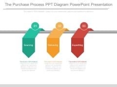 The Purchase Process Ppt Diagram Powerpoint Presentation