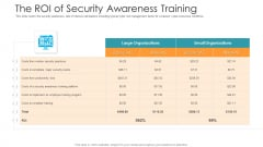 The Roi Of Security Awareness Training Hacking Prevention Awareness Training For IT Security Icons PDF