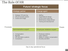 The Role Of Hr Ppt PowerPoint Presentation Influencers