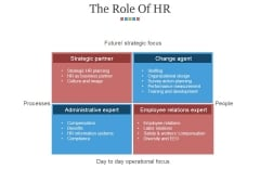 The Role Of Hr Ppt PowerPoint Presentation Model Graphics Design
