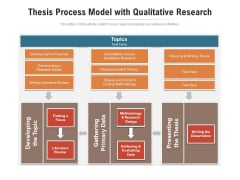 Thesis Process Model With Qualitative Research Ppt PowerPoint Presentation Gallery Visuals PDF