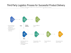 Third Party Logistics Process For Successful Product Delivery Ppt PowerPoint Presentation Layouts Elements PDF