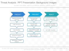 Threat Analysis Ppt Presentation Background Images