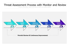 Threat Assessment Process With Monitor And Review Ppt PowerPoint Presentation Slides Templates PDF