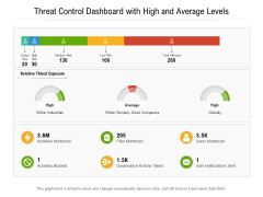 Threat Control Dashboard With High And Average Levels Ppt PowerPoint Presentation File Outline PDF