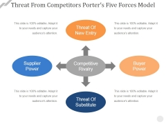 Threat From Competitors Porters Five Forces Model Ppt PowerPoint Presentation Infographic Template Gallery